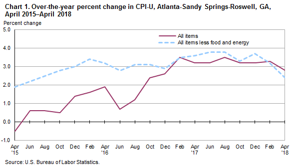 Chart 1. Over-the-year percent change in CPI-U, Atlanta-Sandy Springs-Roswell, GA, April 2015—April 2018
