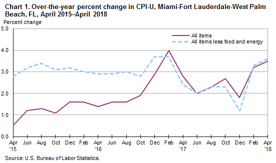 Chart 1. Over-the-year percent change in CPI-U, Miami-Fort Lauderdale-West Palm Beach, FL, April 2015–April 2018