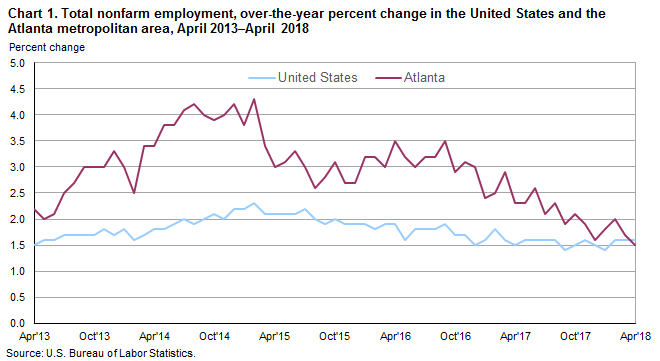 Chart 1. Total nonfarm employment, over-the-year percent change in the United States and the Atlanta metropolitan area, April 2013–April 2018