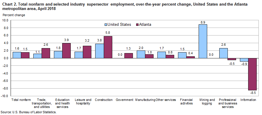 Chart 2. Total nonfarm and selected industry supersector employment, over-the-year percent change, United States and the Atlanta metropolitan area, April 2018