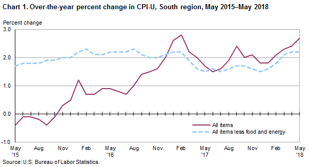 Chart 1. Over-the-year percent change in CPI-U, South region, May 2015–May 2018