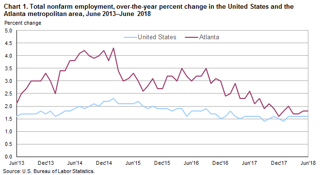 Chart 1. Total nonfarm employment, over-the-year percent change in the United States and the Atlanta metropolitan area, June 2013–June 2018