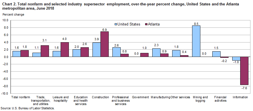 Chart 2. Total nonfarm and selected industry supersector employment, over-the-year percent change, United States and the Atlanta metropolitan area, June  2018
