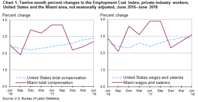 Chart 1. Twelve-month percent changes in the Employment Cost Index, private industry workers, United States and the Miami area, not seasonally adjusted, June 2016–June 2018