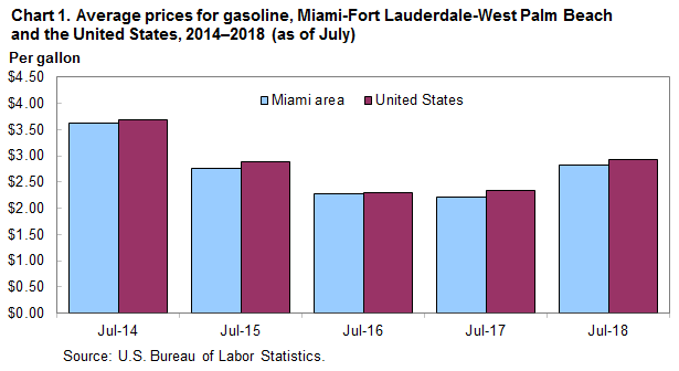 Chart 1. Average prices for gasoline, Miami-Fort Lauderdale-West Palm Beach and the United States, 2014–2018 (as of July)