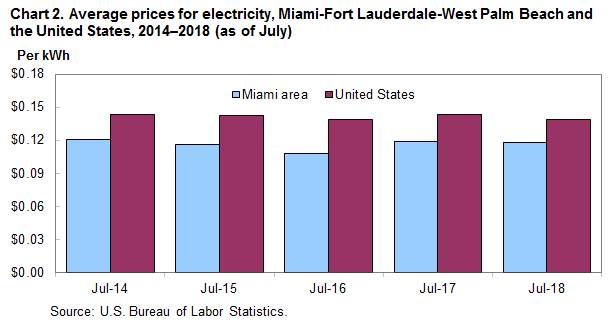 Chart 2. Average prices for electricity, Miami-Fort Lauderdale-West Palm Beach and the United States, 2014–2018 (as of July)