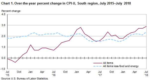 Chart 1. Over-the-year percent change in CPI-U, South region, July 2015–July 2018
