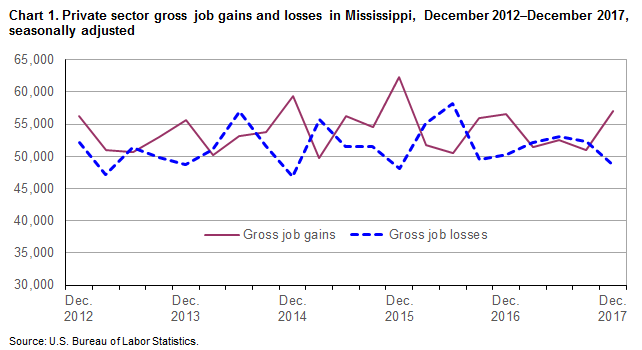 Chart 1. Private sector gross job gains and losses in Mississippi, December 2012–December 2017, seasonally adjusted