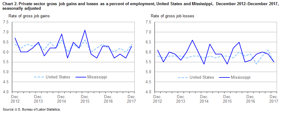 Chart 2. Private sector gross job gains and losses as a percent of employment, United States and Mississippi, December 2012–December 2017, seasonally adjusted