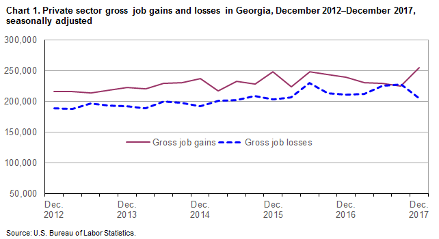 Chart 1. Private sector gross job gains and losses in Georgia, December 2012–December 2017, seasonally adjusted