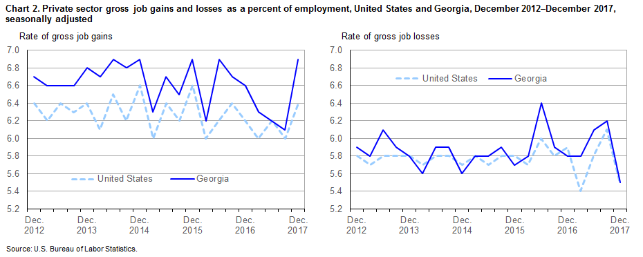 Chart 2. Private sector gross job gains and losses as a percent of employment, United States and Georgia, December 2012–December 2017, seasonally adjusted