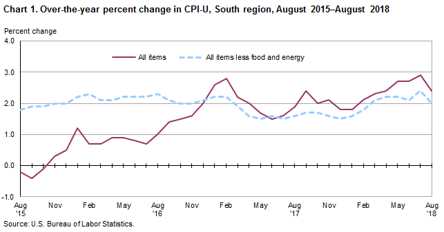Chart 1. Over-the-year percent change in CPI-U, South region, August 2015–August 2018