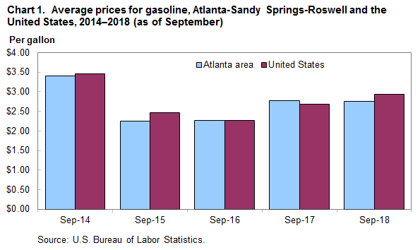 Chart 1. Average prices for gasoline, Atlanta-Sandy Springs-Roswell and the United States, 2014–2018 (as of September)