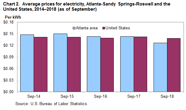 Chart 2. Average prices for electricity, Atlanta-Sandy Springs-Roswell and the United States, 2014–2018 (as of September)