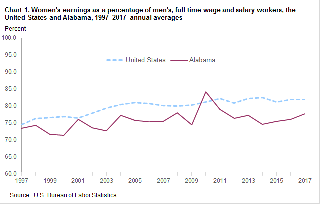 Chart 1. Women's earnings as a percentage of men's, full-time wage and salary workers, the United States and Alabama, 1997-2017 annual averages