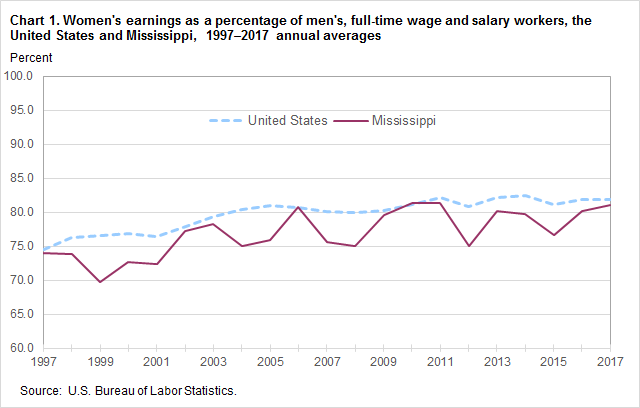 Chart 1. Women's earnings as a percentage of men's, full-time wage and salary workers, the United States and Mississippi, 1997–2017 annual averages