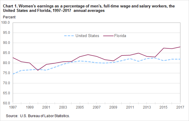 Chart 1. Women's earnings as a percentage of men's, full-time wage and salary workers, the United States and Florida, 1997-2017 annual averages