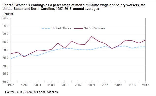 Chart 1. Women's earnings as a percentage of men's, full-time wage and salary workers, the United States and North Carolina, 1997–2017 annual averages