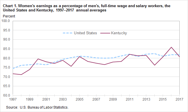 Chart 1. Women's earnings as a percentage of men's, full-time wage and salary workers, the United States and Kentucky, 1997–2017 annual averages