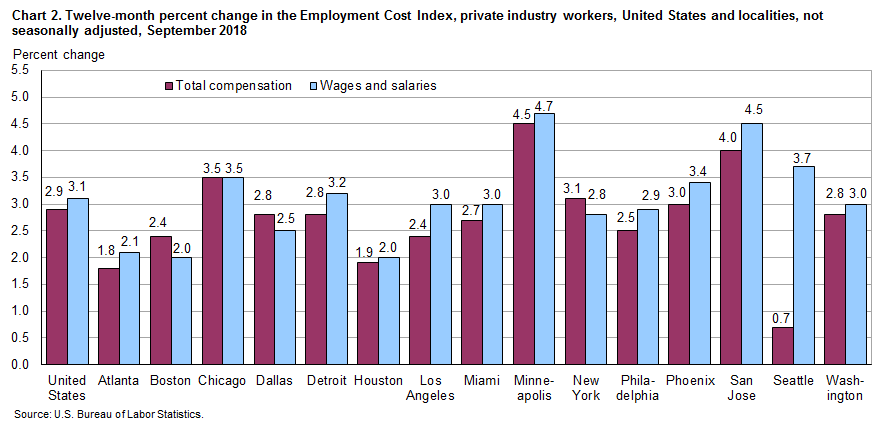 Chart 2. Twelve-month percent change in the Employment Cost Index, private industry workers, United States and localities, not seasonally adjusted, September 2018