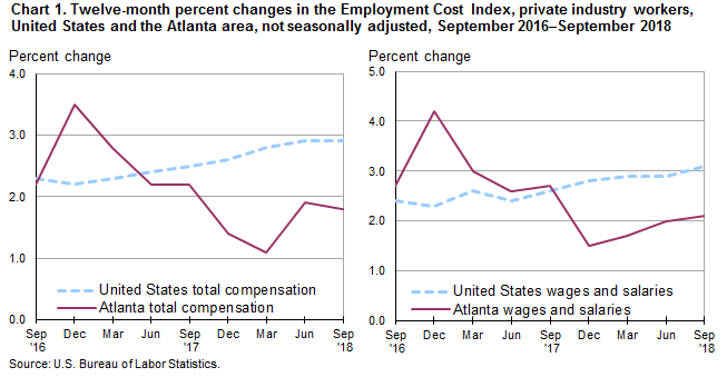 Chart 1. Twelve-month percent changes in the Employment Cost Index, private industry workers, United States and the Atlanta area, not seasonally adjusted, September 2016–September 2018