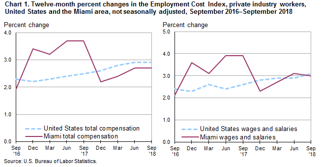 Chart 1. Twelve-month percent changes in the Employment Cost Index, private industry workers, United States and the Miami area, not seasonally adjusted, September 2016–September 2018