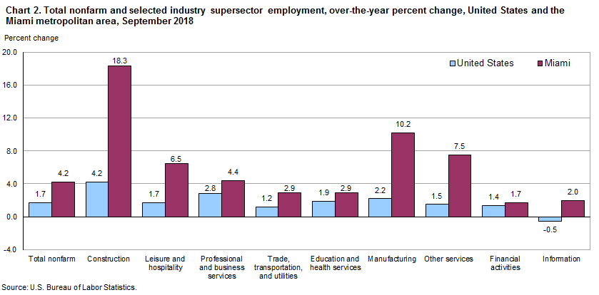 Chart 2. Total nonfarm and selected industry supersector employment, over-the-year percent change, United States and the Miami metropolitan area, September 2018
