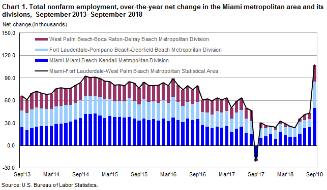 Chart 1. Total nonfarm employment, over-the-year percent change in the United States and the Miami metropolitan area and its divisions, September 2013–September 2018