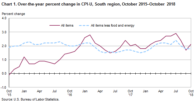 Chart 1. Over-the-year percent change in CPI-U, South region, October 2015–October 2018