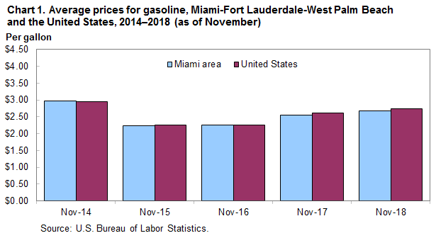 average energy prices miami fort lauderdale west palm beach