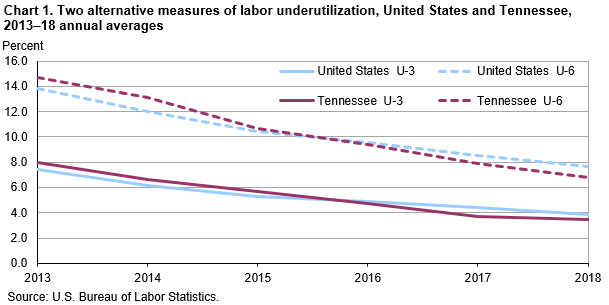 Chart 1. Two alternative measures of labor underutilization, United States and Tennessee, 2013–18 annual averages