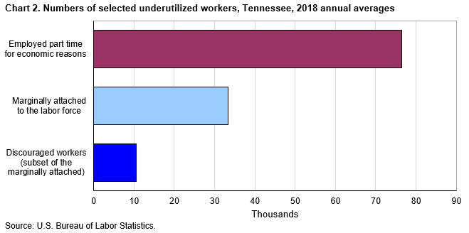Chart 2. Numbers of selected underutilized workers, Tennessee, 2018 annual averages