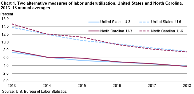 Chart 1. Two alternative measures of labor underutilization, United States and North Carolina, 2013–18 annual averages