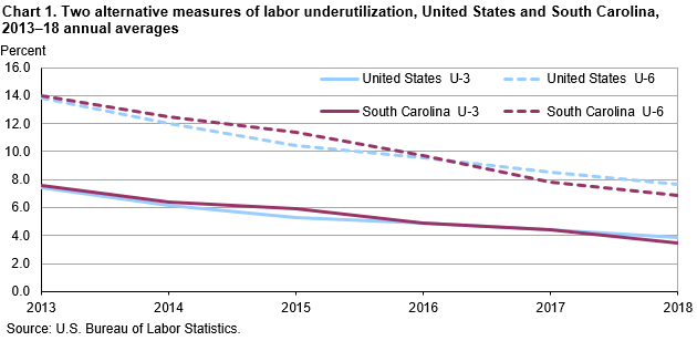 Chart 1. Two alternative measures of labor underutilization, United States and South Carolina, 2013–18 annual averages