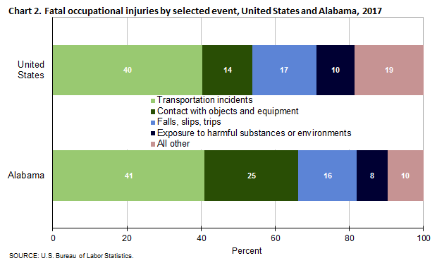 Fatal Occupational Injuries in Alabama – 2017 : Southeast
