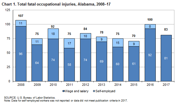 Chart 1. Total fatal occupational injuries, Alabama, 2008–2017