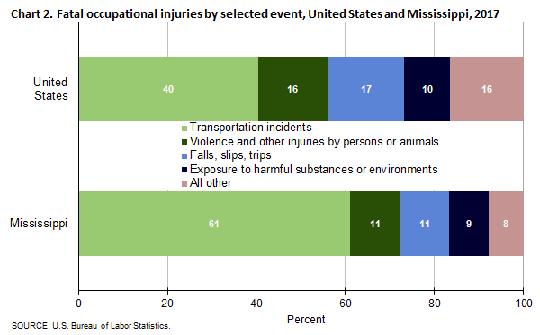 Chart 2. Fatal occupational injuries by selected event, United States and Mississippi, 2017