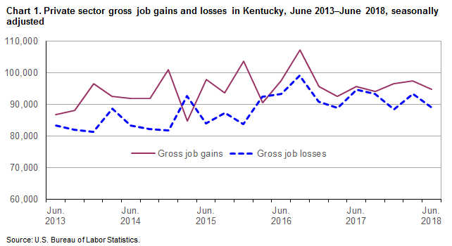 Chart 1. Private sector gross job gains and losses in Kentucky, June 2013–June 2018, seasonally adjusted