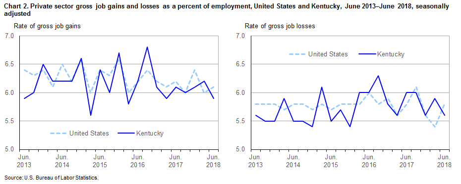 Chart 2. Private sector gross job gains and losses as a percent of employment, United States and Kentucky, June 2013–June 2018, seasonally adjusted