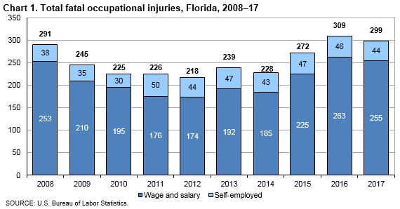 Chart 1. Total fatal occupational injuries, Florida, 2008–17