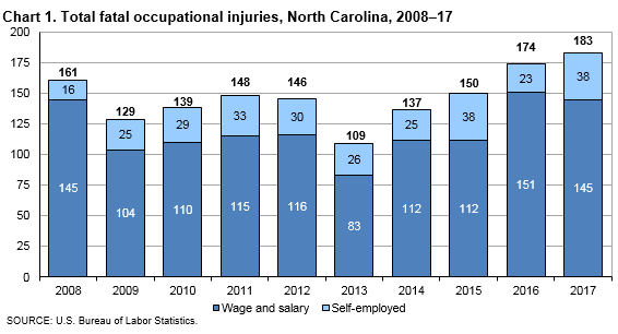Chart 1. Total fatal occupational injuries, North Carolina, 2008–17