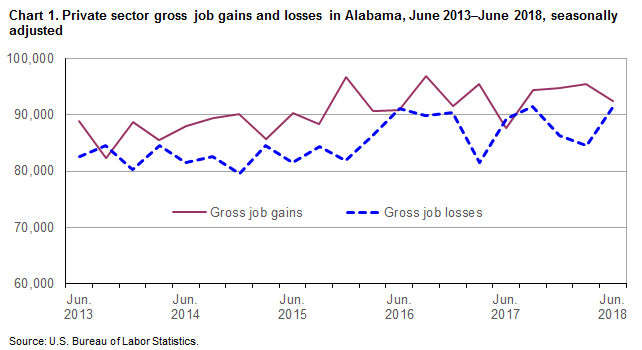 Chart 1. Private sector gross job gains and losses in Alabama, June 2013-June 2018, seasonally adjusted