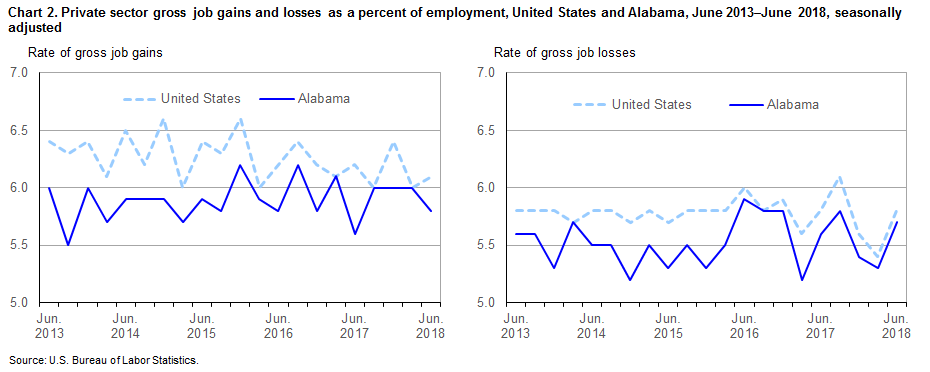 Chart 2. Private sector gross job gains and losses as a percent of employment, United States and Alabama, June 2013–June 2018, seasonally adjusted