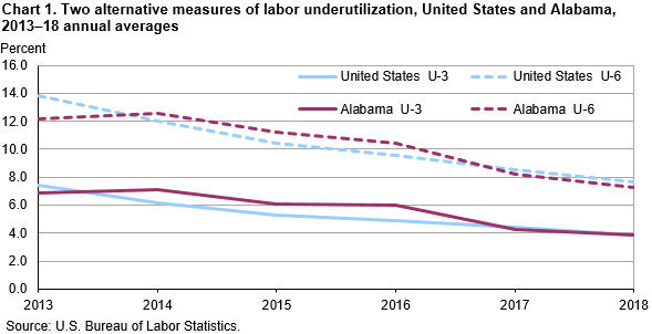 Chart 1. Two alternative measures of labor underutilization, United States and Alabama, 2013–18 annual averages