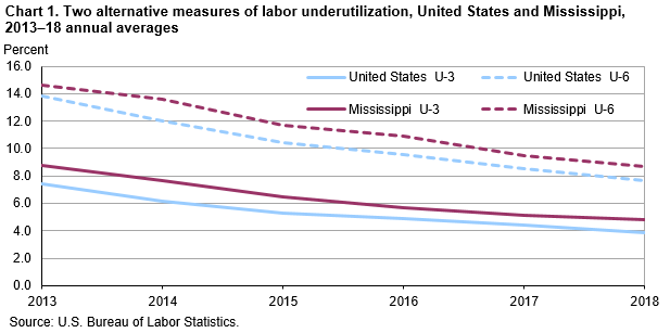 Chart 1. Two alternative measures of labor underutilization, United States and Mississippi, 2013–18 annual averages