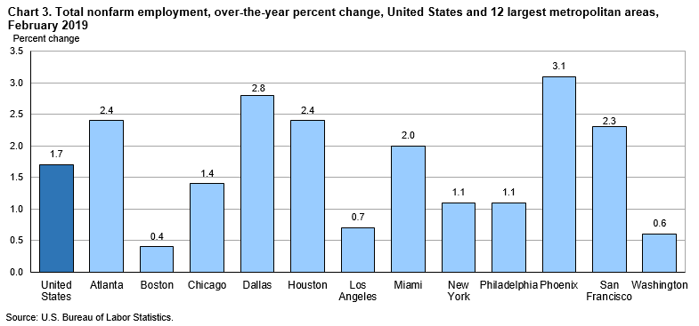 Chart 3. Total nonfarm employment, over-the-year percent change, United States and 12 largest metropolitan areas, February 2019