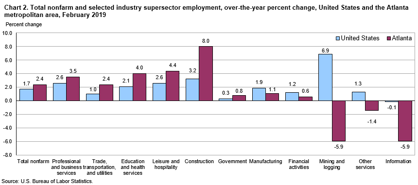 Chart 2. Total nonfarm and selected industry supersector employment, over-the-year percent change, United States and the Atlanta metropolitan area, February 2019