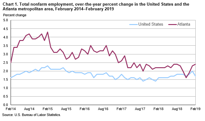 Chart 1. Total nonfarm employment, over-the-year percent change in the United States and the Atlanta metropolitan area, February 2014–February 2019