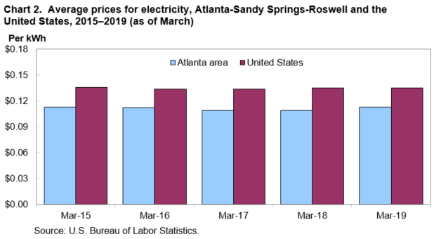 Average Prices For Electricity Atlanta Sandy Springs Roswell And The