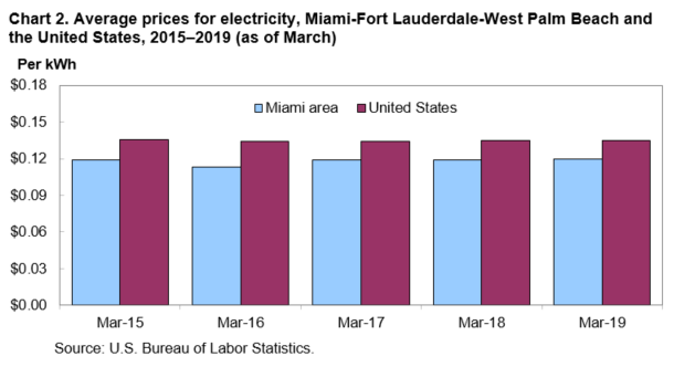 Average Prices For Electricity Miami Fort Lauderdale West Palm Beach